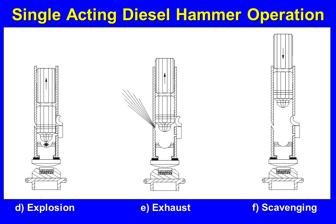 Single Acting Diesel Hammer Operation a) Tripping b) Fuel Injection c) Compression - Impact