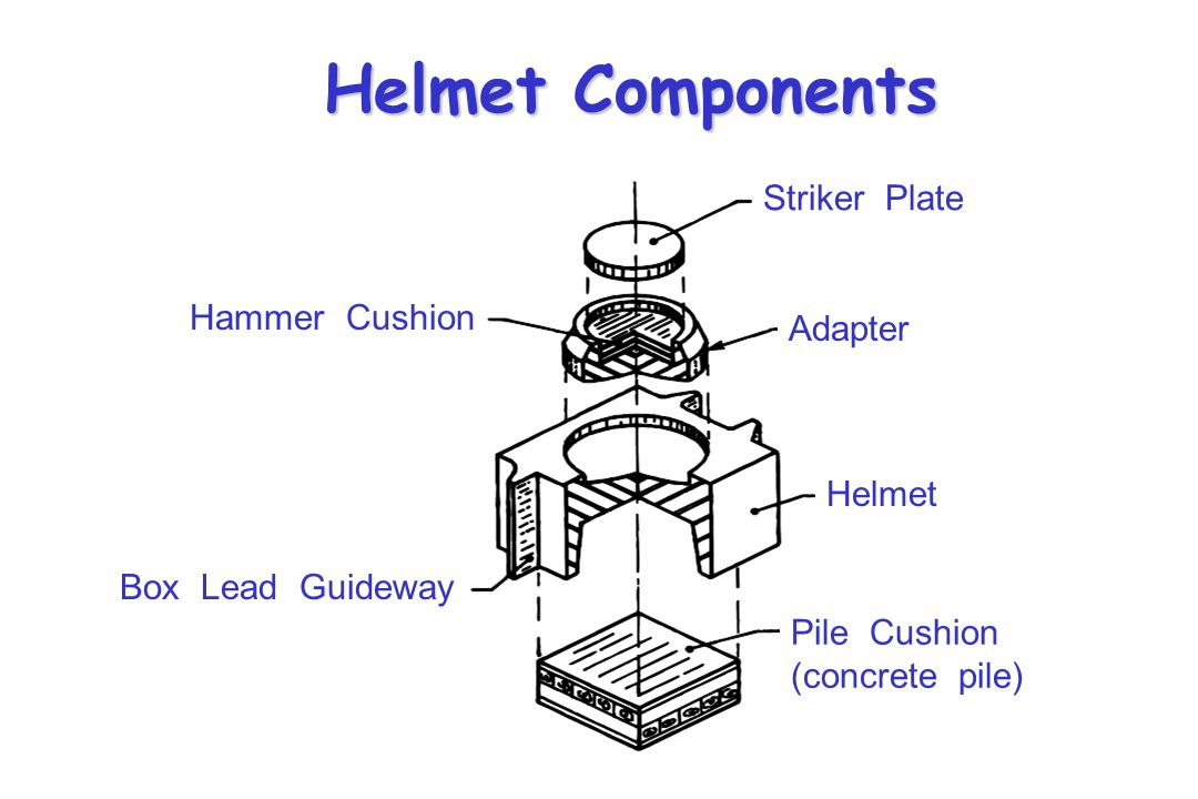 Helmets Configuration and size depends upon the lead type, hammer type & size, as well as the pile type Configuration and size depends upon the lead t