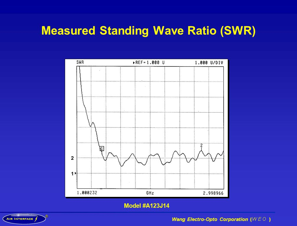 ® Wang Electro-Opto Corporation ( ) Measured Standing Wave Ratio (SWR) Model #A123J14 2121