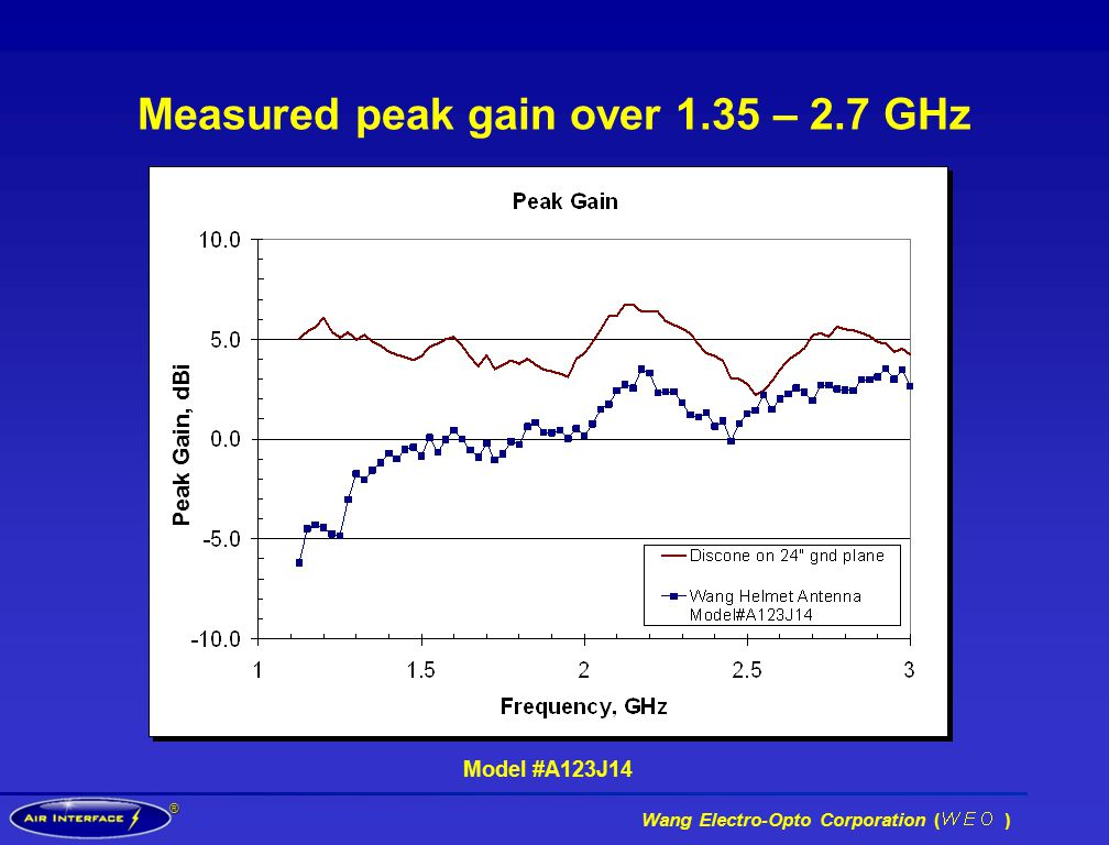 ® Wang Electro-Opto Corporation ( ) Measured peak gain over 1.35 – 2.7 GHz Model #A123J14 Peak Gain, dBi