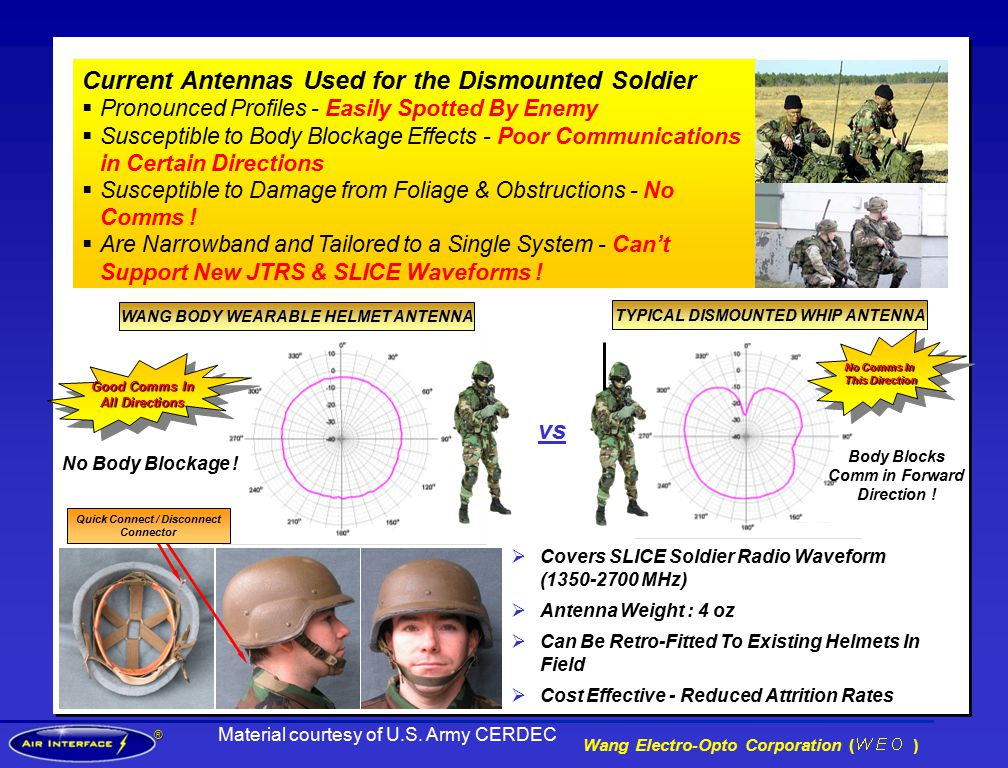 ® Wang Electro-Opto Corporation ( ) Current Antennas Used for the Dismounted Soldier  Pronounced Profiles - Easily Spotted By Enemy  Susceptible to Body Blockage Effects - Poor Communications in Certain Directions  Susceptible to Damage from Foliage & Obstructions - No Comms .