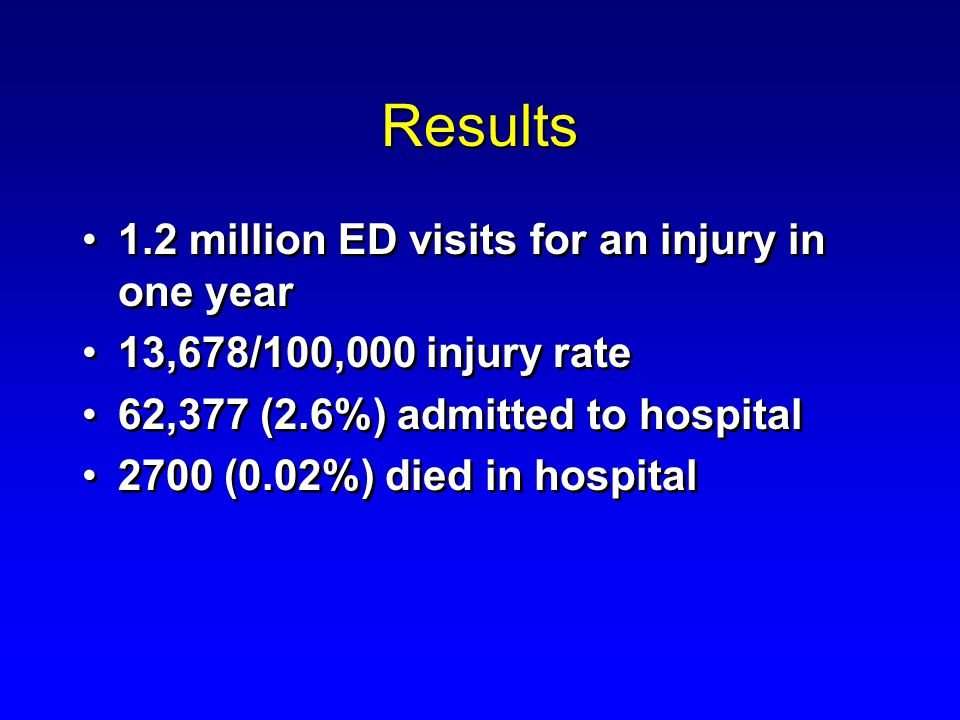 Results 1.2 million ED visits for an injury in one year 13,678/100,000 injury rate 62,377 (2.6%) admitted to hospital 2700 (0.02%) died in hospital 1.2 million ED visits for an injury in one year 13,678/100,000 injury rate 62,377 (2.6%) admitted to hospital 2700 (0.02%) died in hospital