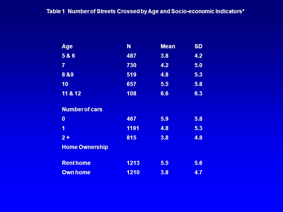 Table 1 Number of Streets Crossed by Age and Socio-economic Indicators* AgeNMeanSD 5 & 64873.84.2 77304.25.0 8 &95194.85.3 106575.55.8 11 & 121086.66.3 Number of cars 04675.95.8 111914.85.3 2 +8153.84.8 Home Ownership Rent home12135.55.6 Own home12103.84.7