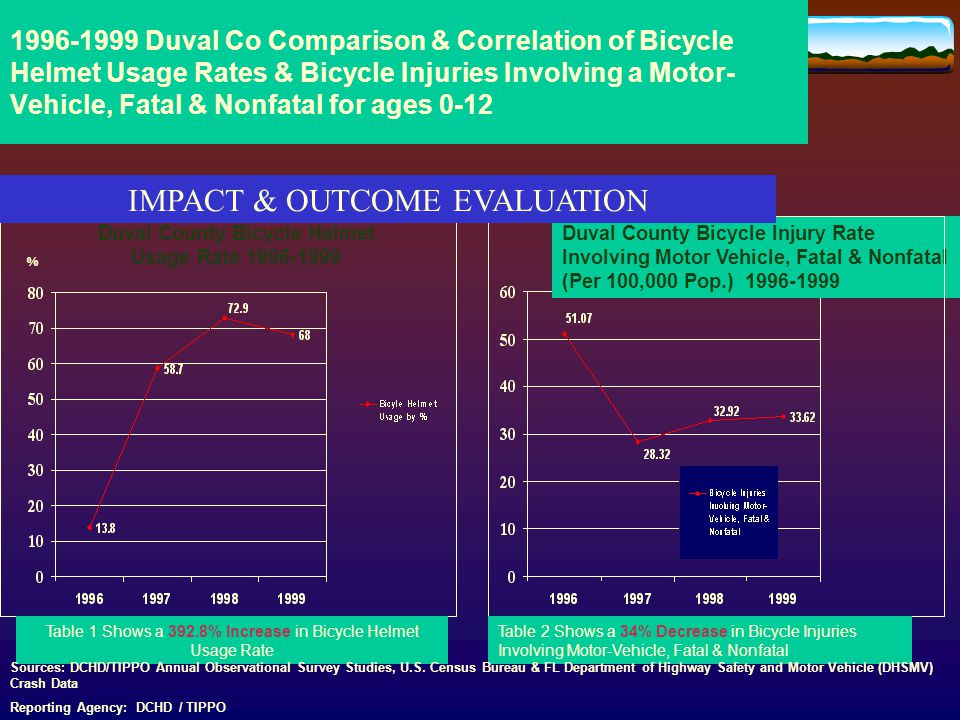 1996-1999 Duval Co Comparison & Correlation of Bicycle Helmet Usage Rates & Bicycle Injuries Involving a Motor- Vehicle, Fatal & Nonfatal for ages 0-12 Duval County Bicycle Helmet Usage Rate 1996-1999 Duval County Bicycle Injury Rate Involving Motor Vehicle, Fatal & Nonfatal (Per 100,000 Pop.) 1996-1999 Table 1 Shows a 392.8% Increase in Bicycle Helmet Usage Rate Table 2 Shows a 34% Decrease in Bicycle Injuries Involving Motor-Vehicle, Fatal & Nonfatal Sources: DCHD/TIPPO Annual Observational Survey Studies, U.S.