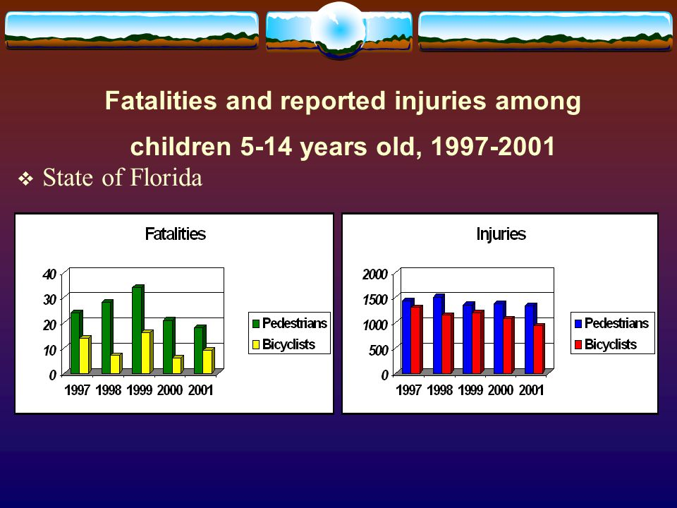 Fatalities and reported injuries among children 5-14 years old, 1997-2001  State of Florida