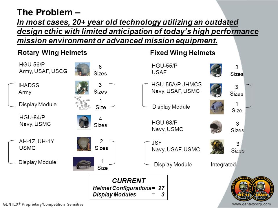 GENTEX ® Proprietary/Competition Sensitive www.gentexcorp.com The Problem – In most cases, 20+ year old technology utilizing an outdated design ethic