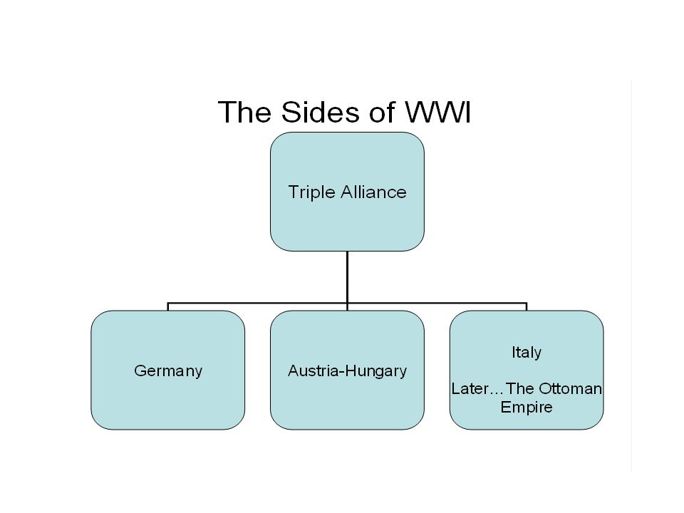 Destruction of WWI