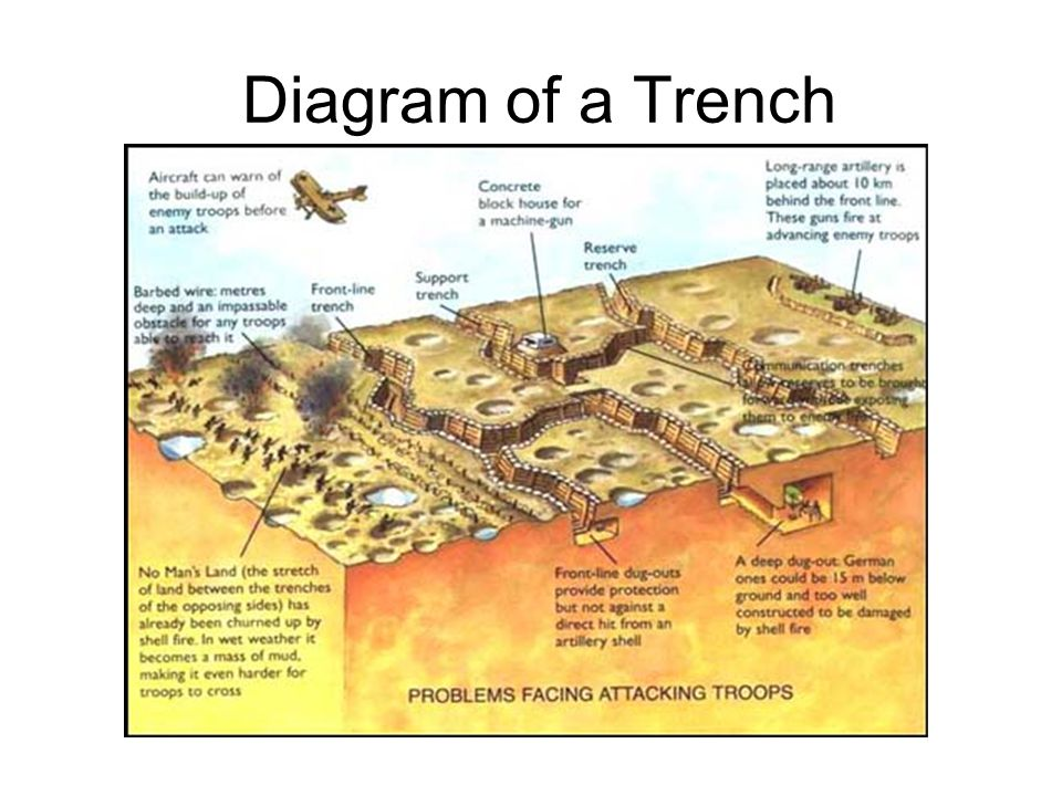 Life in the Trenches Trench Foot Gas Attacks