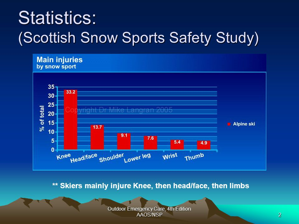 Outdoor Emergency Care, 4th Edition AAOS/NSP33 Conclusions: Skiing Injuries If points to knee  Think ACL tear or sprain and consider brace in future If points to hand  Think skier's thumb and search and qualify avulsion fracture and/or ligament disruption If points to arm  Think clavicle fracture and/or shoulder dislocation