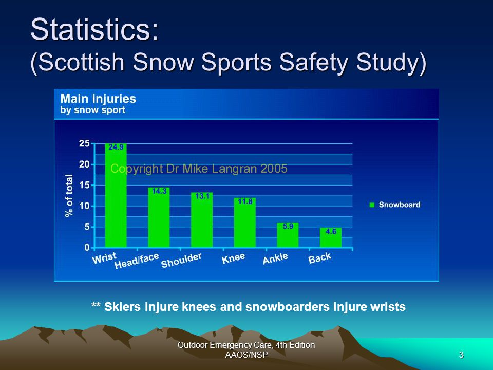 Outdoor Emergency Care, 4th Edition AAOS/NSP4 Statistics: (Scottish Snow Sports Safety Study) ** Skiers sprain more and snowboarders fracture more