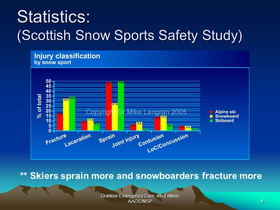 Outdoor Emergency Care, 4th Edition AAOS/NSP25 Skiing: Knee Braces Oates et al: 1.Three groups of skiers: (1) No previous ACL injury- 4748 (2) ACL deficient- 138 (3) ACL reconstruction- 274 2.Put them all in knee braces 3.Ligament deficient knees had 6.2x higher rate of injury than intact knees 4.Ligament reconstructed knees had 3.1x higher rate than intact 5.Injuries in intact knees were also less severe