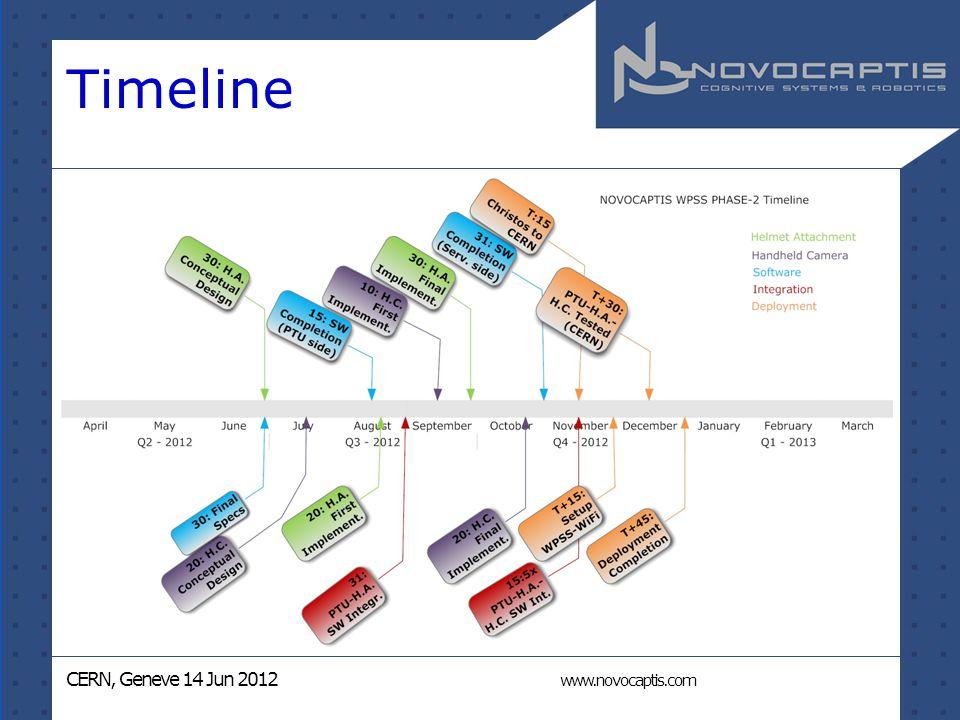 CERN, Geneve 14 Jun 2012 www.novocaptis.com Timeline