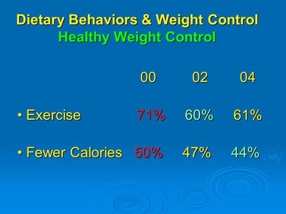 Dietary Behaviors & Weight Control Healthy Weight Control 00 02 04 00 02 04 Exercise 71% 60% 61% Exercise 71% 60% 61% Fewer Calories 50% 47% 44% Fewer