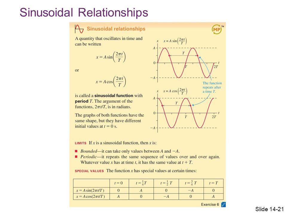Sinusoidal Relationships Slide 14-21