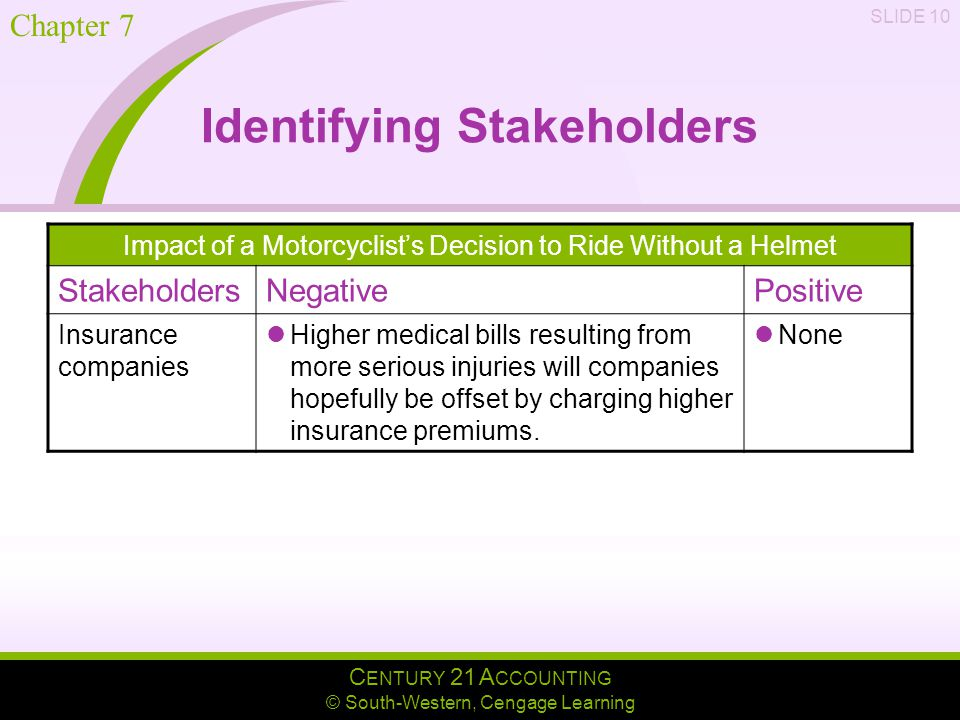 C ENTURY 21 A CCOUNTING © South-Western, Cengage Learning Chapter 7 SLIDE 10 Identifying Stakeholders Impact of a Motorcyclist's Decision to Ride Without a Helmet StakeholdersNegativePositive Insurance companies Higher medical bills resulting from more serious injuries will companies hopefully be offset by charging higher insurance premiums.
