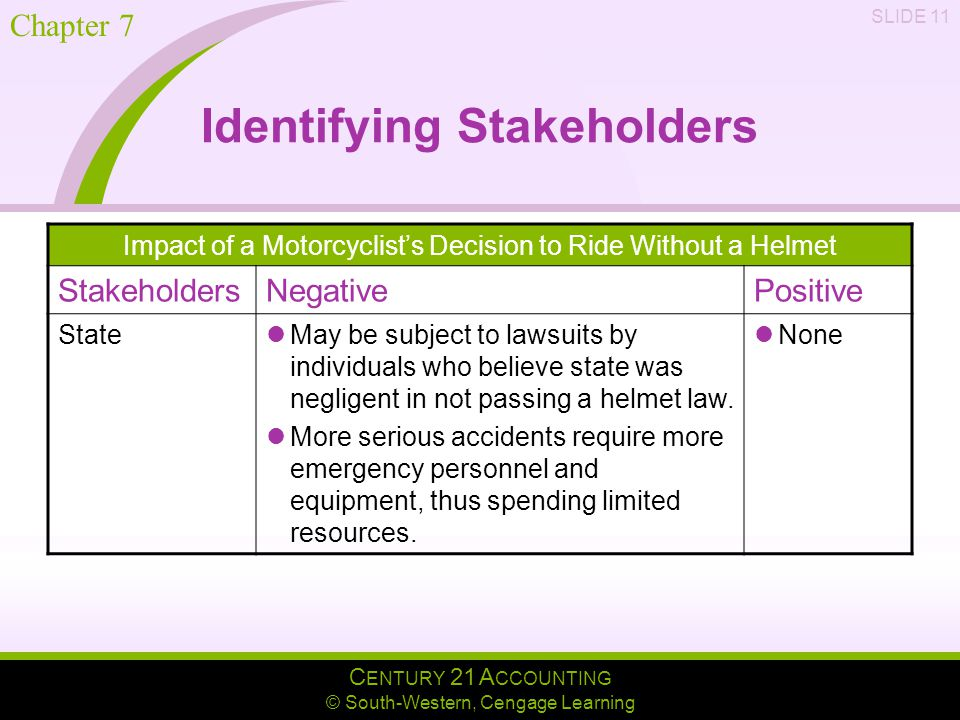 C ENTURY 21 A CCOUNTING © South-Western, Cengage Learning Chapter 7 SLIDE 11 Identifying Stakeholders Impact of a Motorcyclist's Decision to Ride Without a Helmet StakeholdersNegativePositive State May be subject to lawsuits by individuals who believe state was negligent in not passing a helmet law.