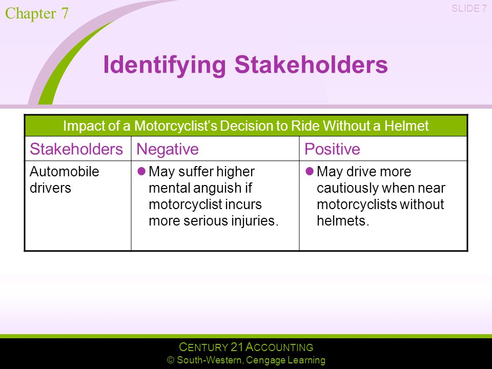C ENTURY 21 A CCOUNTING © South-Western, Cengage Learning Chapter 7 SLIDE 7 Identifying Stakeholders Impact of a Motorcyclist's Decision to Ride Without a Helmet StakeholdersNegativePositive Automobile drivers May suffer higher mental anguish if motorcyclist incurs more serious injuries.