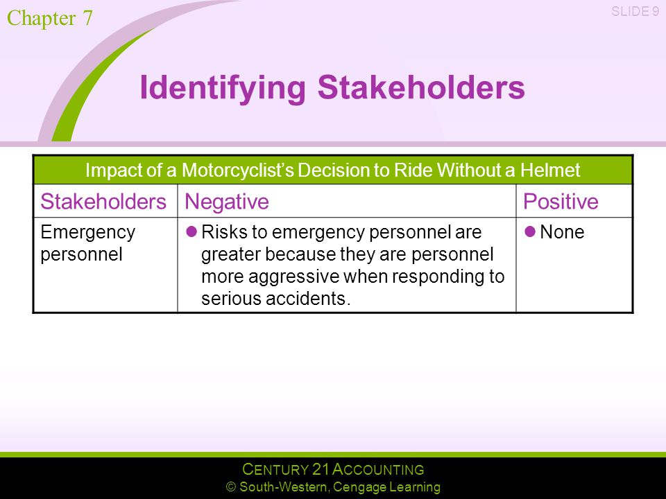 C ENTURY 21 A CCOUNTING © South-Western, Cengage Learning Chapter 7 SLIDE 9 Identifying Stakeholders Impact of a Motorcyclist's Decision to Ride Without a Helmet StakeholdersNegativePositive Emergency personnel Risks to emergency personnel are greater because they are personnel more aggressive when responding to serious accidents.