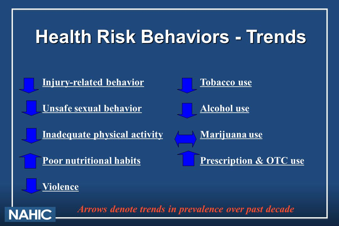 Health Risk Behaviors - Trends Arrows denote trends in prevalence over past decade Injury-related behaviorTobacco use Unsafe sexual behaviorAlcohol us