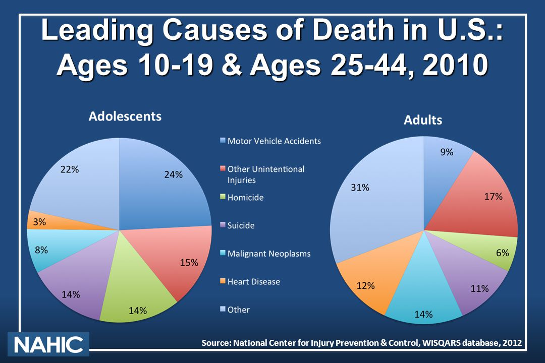 Leading Causes of Death in U.S.: Ages 10-19 & Ages 25-44, 2010 Source: National Center for Injury Prevention & Control, WISQARS database, 2012