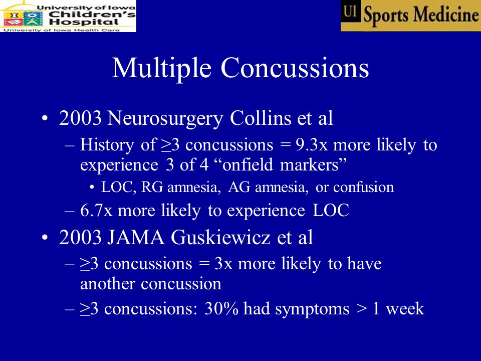 Multiple Concussions 2003 Neurosurgery Collins et al –History of ≥3 concussions = 9.3x more likely to experience 3 of 4 onfield markers LOC, RG amnesia, AG amnesia, or confusion –6.7x more likely to experience LOC 2003 JAMA Guskiewicz et al –≥3 concussions = 3x more likely to have another concussion –≥3 concussions: 30% had symptoms > 1 week