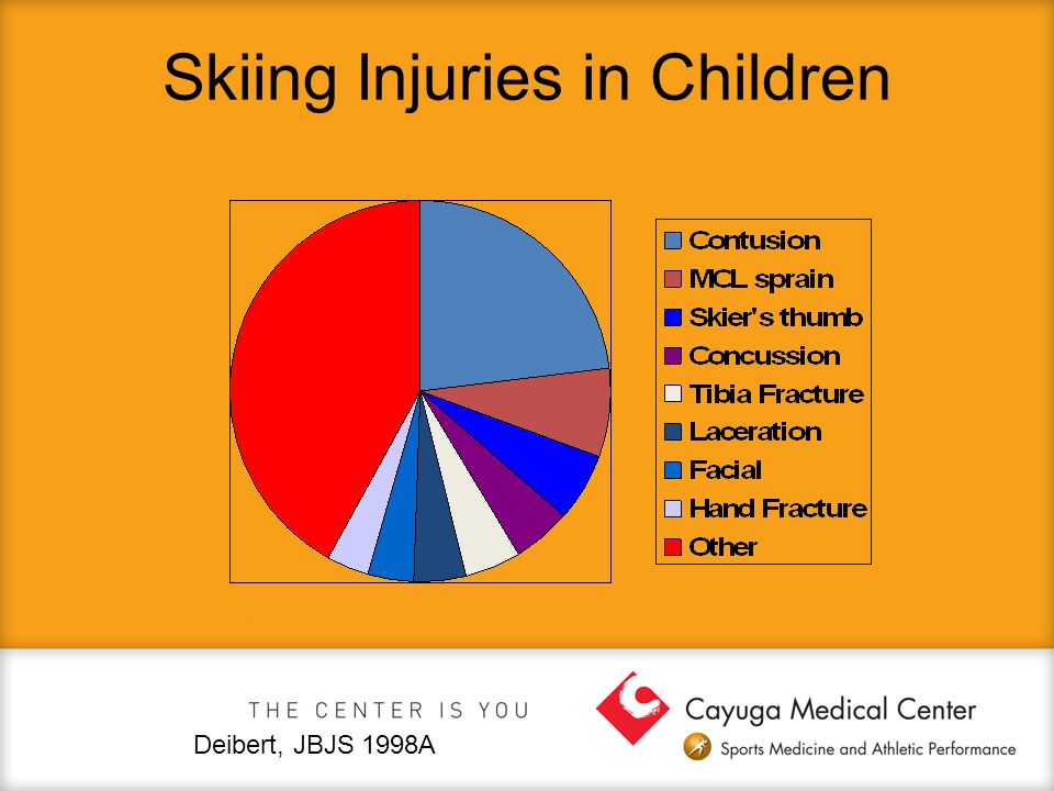 Skiing Injuries in Children Deibert, JBJS 1998A