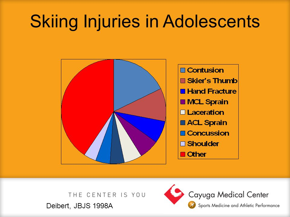 Skiing Injuries in Adolescents Deibert, JBJS 1998A