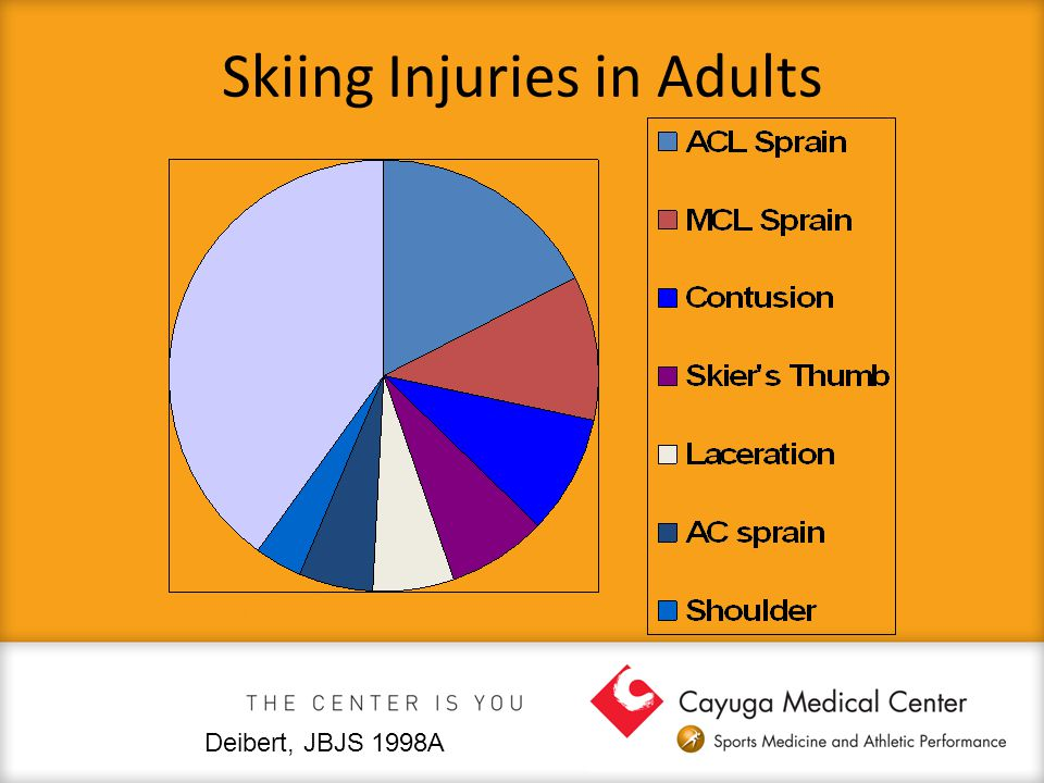 Skiing Injuries in Adults Deibert, JBJS 1998A