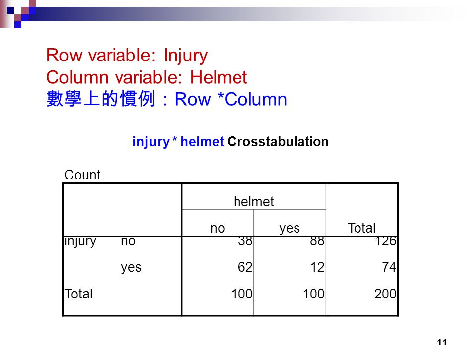 11 injury * helmet Crosstabulation Count helmet Total noyes injuryno3888126 yes621274 Total100 200 Row variable: Injury Column variable: Helmet 數學上的慣例: Row *Column