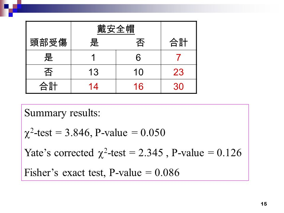 15 Summary results:  2 -test = 3.846, P-value = 0.050 Yate's corrected  2 -test = 2.345, P-value = 0.126 Fisher's exact test, P-value = 0.086 頭部受傷 戴安全帽 是 否合計 是 167 否 131023 合計 141630