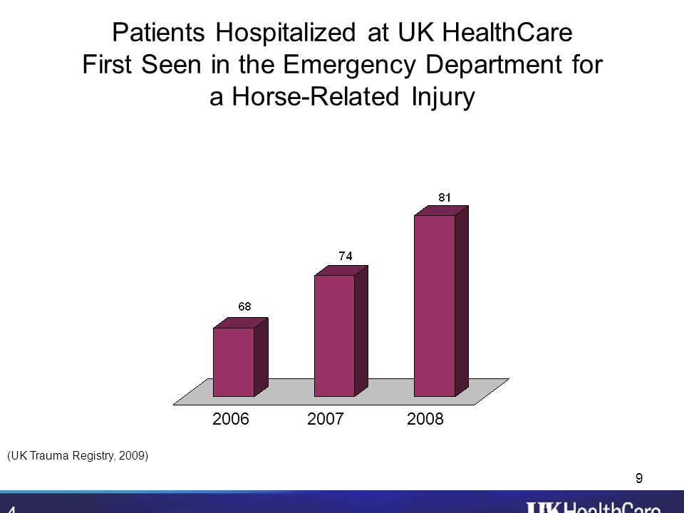 9 Patients Hospitalized at UK HealthCare First Seen in the Emergency Department for a Horse-Related Injury 2006 2007 2008 (UK Trauma Registry, 2009) 4