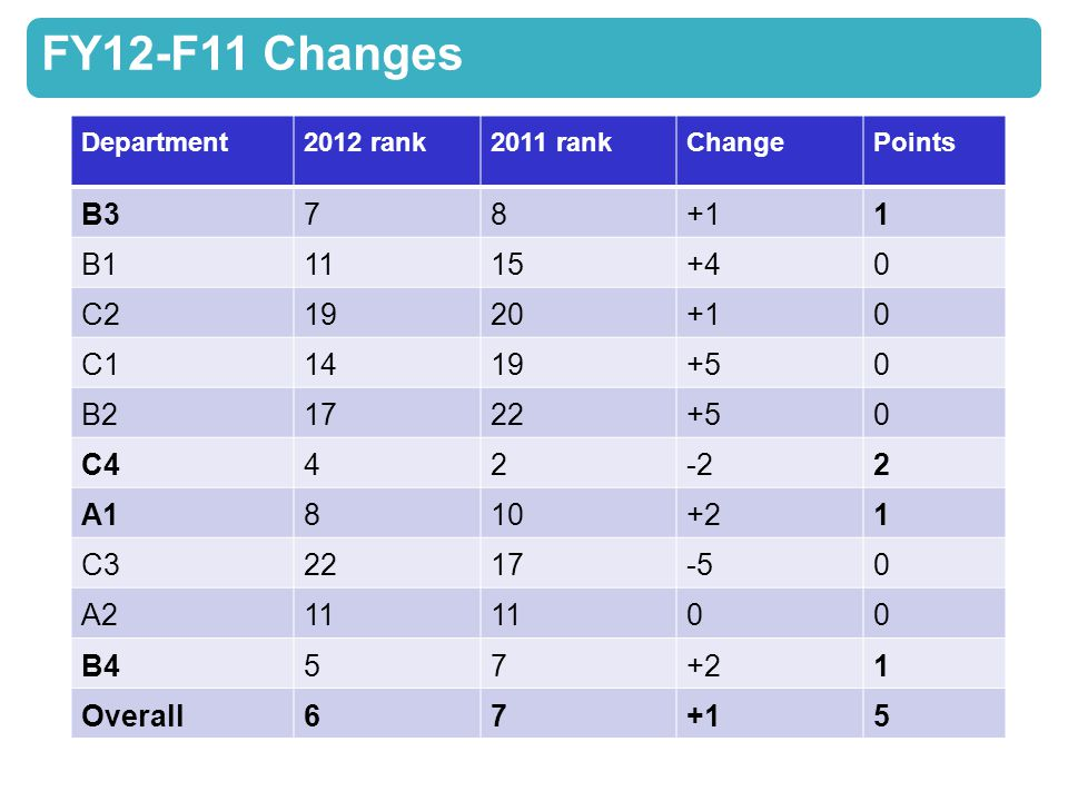 FY12-F11 Changes Department2012 rank2011 rankChangePoints B378+11 B11115+40 C21920+10 C11419+50 B21722+50 C442-22 A1810+21 C32217-50 A211 00 B457+21 Overall67+15