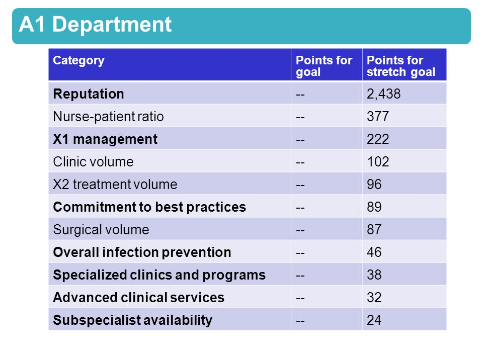 A1 Department CategoryPoints for goal Points for stretch goal Reputation--2,438 Nurse-patient ratio--377 X1 management--222 Clinic volume--102 X2 treatment volume--96 Commitment to best practices--89 Surgical volume--87 Overall infection prevention--46 Specialized clinics and programs--38 Advanced clinical services--32 Subspecialist availability--24