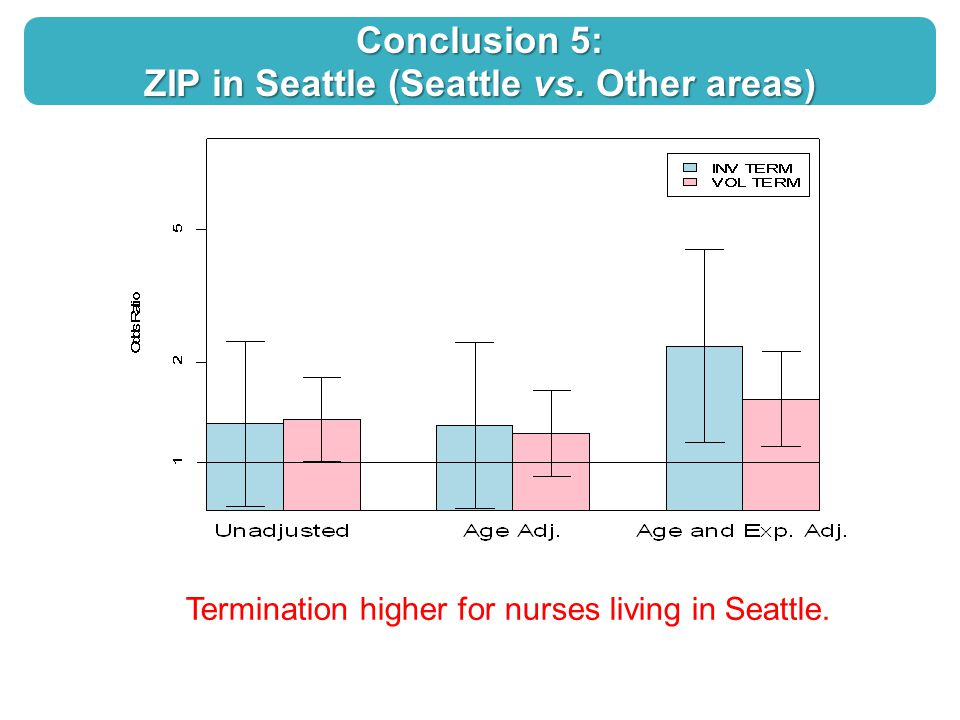 Conclusion 5: ZIP in Seattle (Seattle vs.