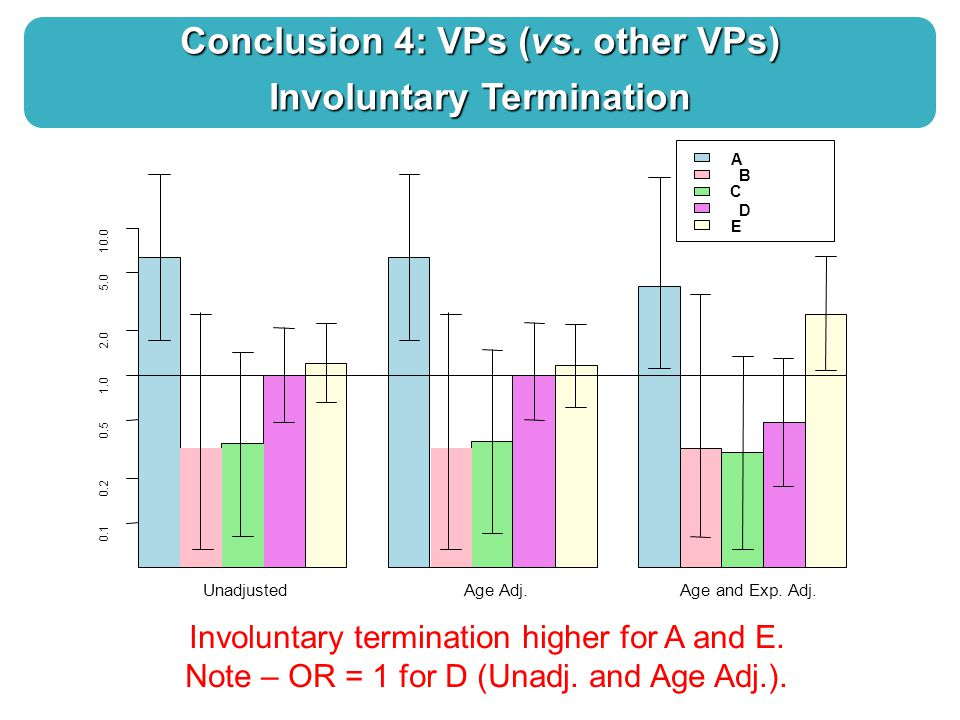 Conclusion 4: VPs (vs. other VPs) Involuntary Termination Involuntary termination higher for A and E. Note – OR = 1 for D (Unadj. and Age Adj.). Unadj