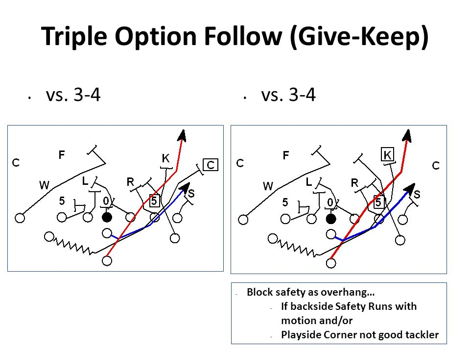 Triple Option Follow (Give-Keep) vs. 3-4 - Block safety as overhang… - If backside Safety Runs with motion and/or - Playside Corner not good tackler