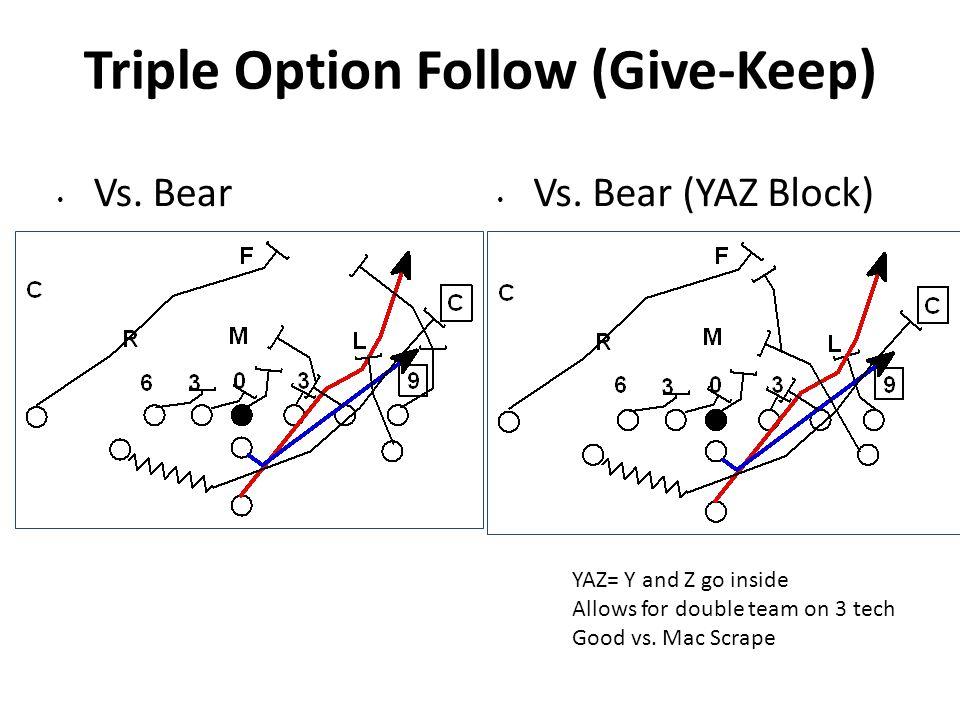 Triple Option Follow (Give-Keep) Vs. Bear Vs. Bear (YAZ Block) YAZ= Y and Z go inside Allows for double team on 3 tech Good vs. Mac Scrape