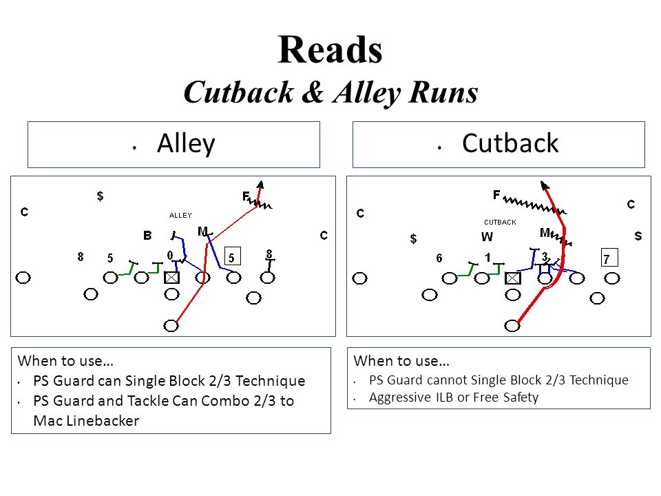 Reads Cutback & Alley Runs Cutback Alley When to use… PS Guard can Single Block 2/3 Technique PS Guard and Tackle Can Combo 2/3 to Mac Linebacker When
