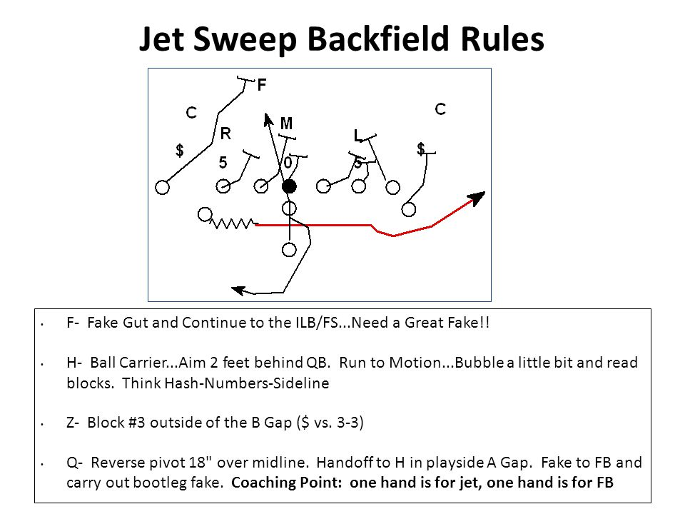 Jet Sweep Backfield Rules F- Fake Gut and Continue to the ILB/FS...Need a Great Fake!! H- Ball Carrier...Aim 2 feet behind QB. Run to Motion...Bubble