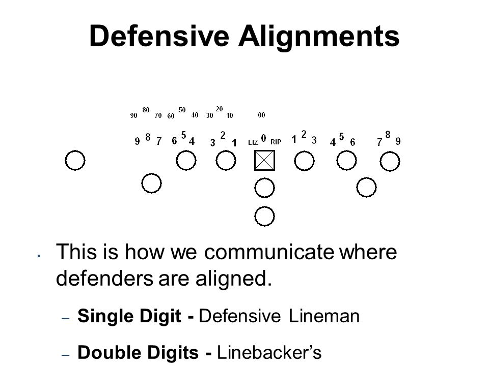 Defensive Alignments This is how we communicate where defenders are aligned. – Single Digit - Defensive Lineman – Double Digits - Linebacker's