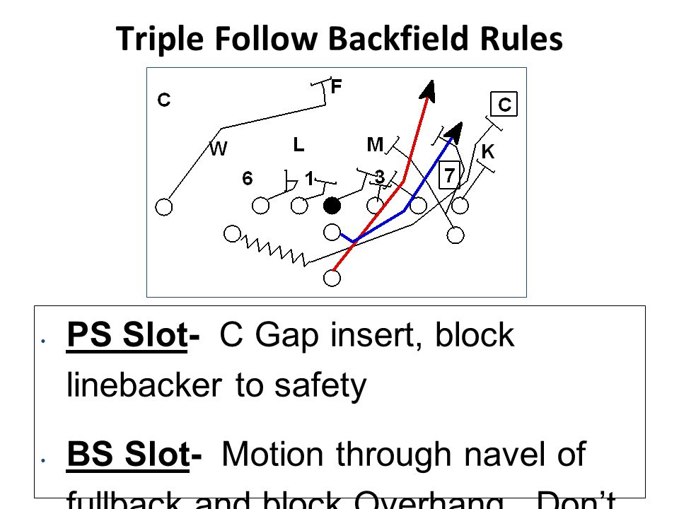 QB Counter Backfield Blocking Rules PS Slot- C Gap insert, block linebacker to safety BS Slot- Motion through navel of fullback and block first linebacker from 10 out Fullback - Attack the center of Tight Guard and block the read inside-out QB - Step to 5/7 o'clock meshing with Fullback while reading 1st defender from a 4 out.