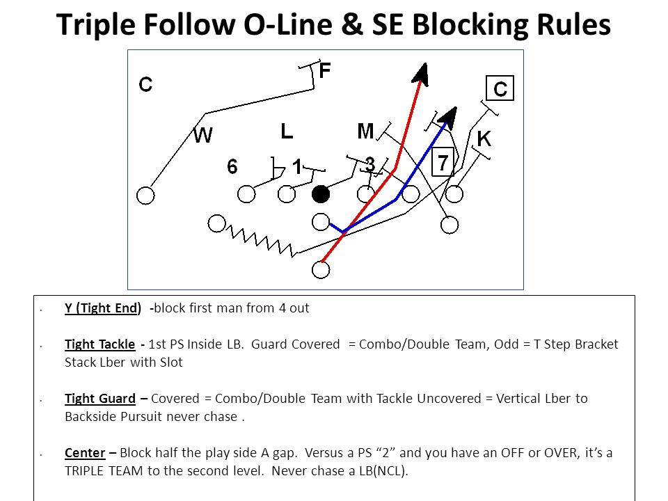 Triple Follow O-Line & SE Blocking Rules Y (Tight End) -block first man from 4 out Tight Tackle - 1st PS Inside LB. Guard Covered = Combo/Double Team,