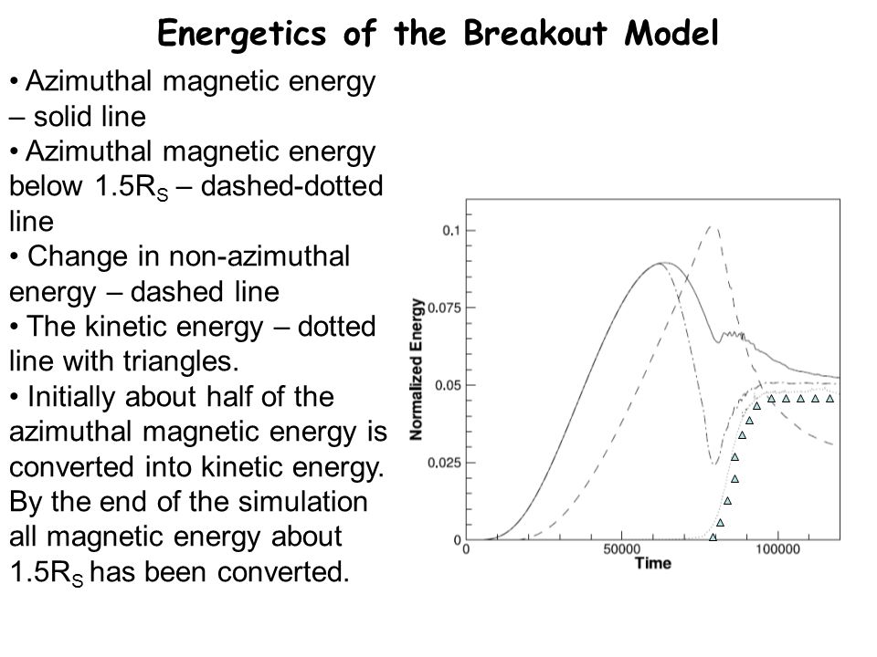 Energetics of the Breakout Model Azimuthal magnetic energy – solid line Azimuthal magnetic energy below 1.5R S – dashed-dotted line Change in non-azimuthal energy – dashed line The kinetic energy – dotted line with triangles.