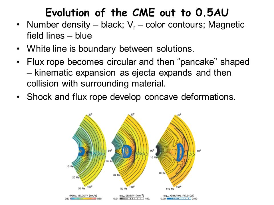 Evolution of the CME out to 0.5AU Number density – black; V r – color contours; Magnetic field lines – blue White line is boundary between solutions.