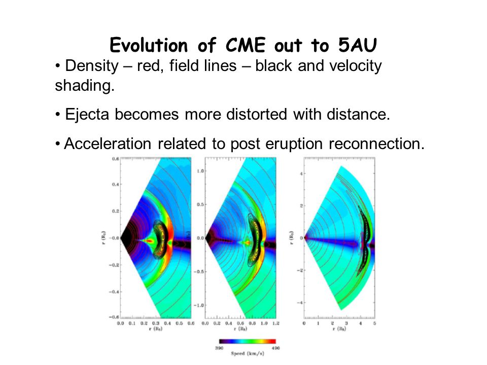 Evolution of CME out to 5AU Density – red, field lines – black and velocity shading.