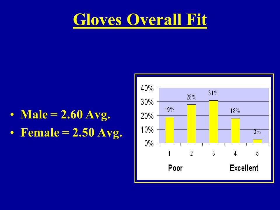 Gloves Overall Fit Male = 2.60 Avg. Female = 2.50 Avg.