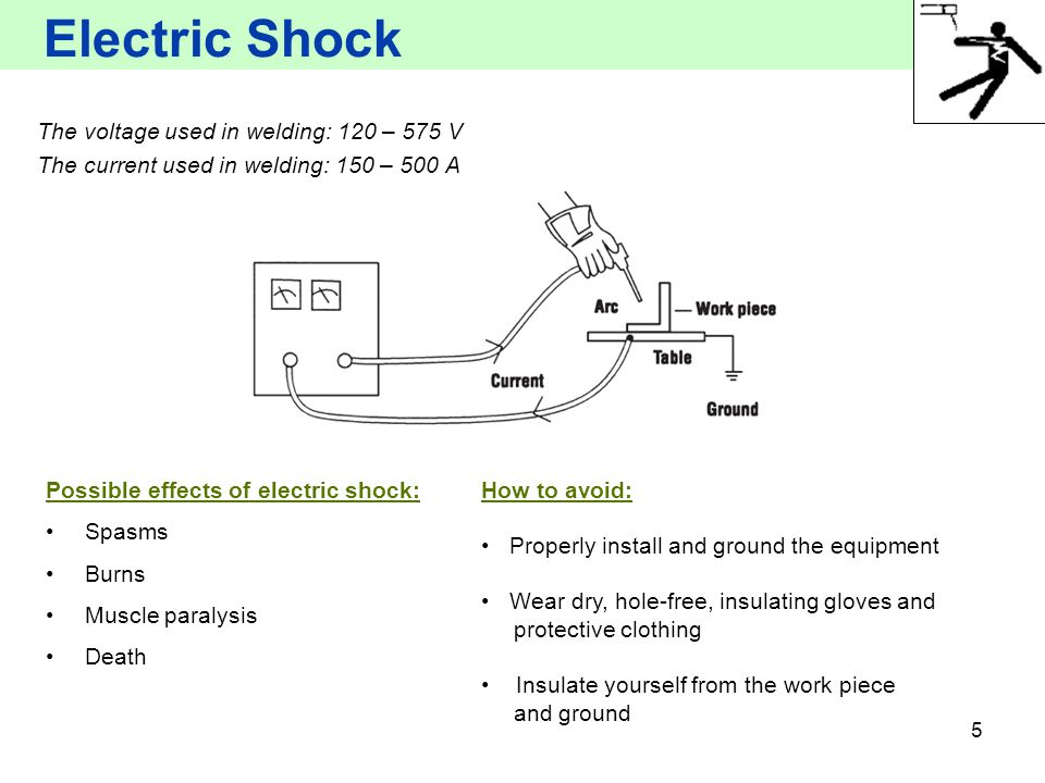5 Electric Shock The voltage used in welding: 120 – 575 V The current used in welding: 150 – 500 A Possible effects of electric shock: Spasms Burns Mu