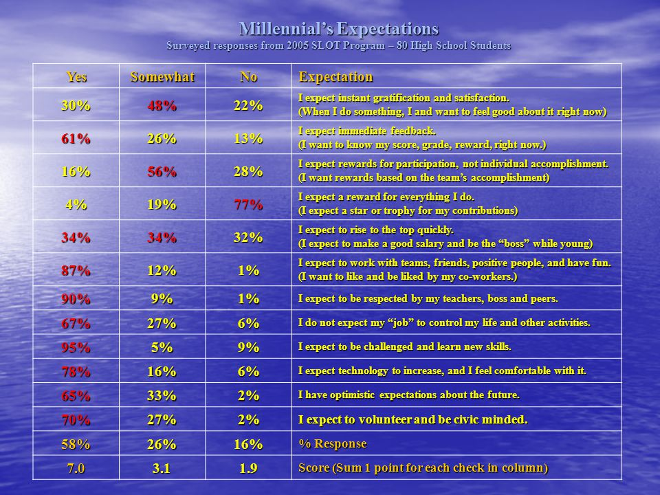 Millennial's Expectations Surveyed responses from 2005 SLOT Program – 80 High School Students YesSomewhatNoExpectation 30%48%22% I expect instant grat