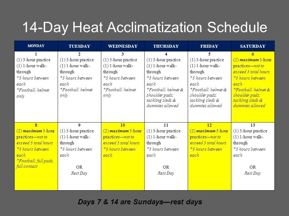 14-Day Heat Acclimatization Schedule MONDAY TUESDAYWEDNESDAYTHURSDAYFRIDAYSATURDAY 1 (1) 3-hour practice (1) 1-hour walk- through *3 hours between each *Football: helmet only 2 (1) 3-hour practice (1) 1-hour walk- through *3 hours between each *Football: helmet only 3 (1) 3-hour practice (1) 1-hour walk- through *3 hours between each *Football: helmet only 4 (1) 3-hour practice (1) 1-hour walk- through *3 hours between each *Football: helmet & shoulder pads; tackling sleds & dummies allowed 5 (1) 3-hour practice (1) 1-hour walk- through *3 hours between each *Football: helmet & shoulder pads; tackling sleds & dummies allowed 6 (2) maximum 3-hour practices—not to exceed 5 total hours *3 hours between each *Football: helmet & shoulder pads; tackling sleds & dummies allowed 8 (2) maximum 3-hour practices—not to exceed 5 total hours *3 hours between each *Football: full pads, full contact 9 (1) 3-hour practice (1) 1-hour walk- through *3 hours between each OR Rest Day 10 (2) maximum 3-hour practices—not to exceed 5 total hours *3 hours between each 11 (1) 3-hour practice (1) 1-hour walk- through *3 hours between each OR Rest Day 12 (2) maximum 3-hour practices—not to exceed 5 total hours *3 hours between each 13 (1) 3-hour practice (1) 1-hour walk- through *3 hours between each OR Rest Day Days 7 & 14 are Sundays—rest days