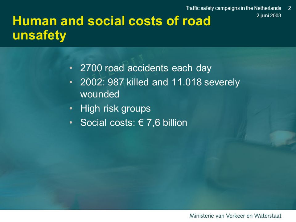 2 juni 2003 Traffic safety campaigns in the Netherlands2 Human and social costs of road unsafety 2700 road accidents each day 2002: 987 killed and 11.018 severely wounded High risk groups Social costs: € 7,6 billion